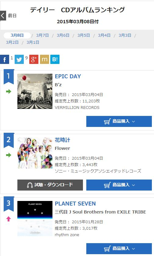 B'z Epic day オリコン6日目の売上は何枚??