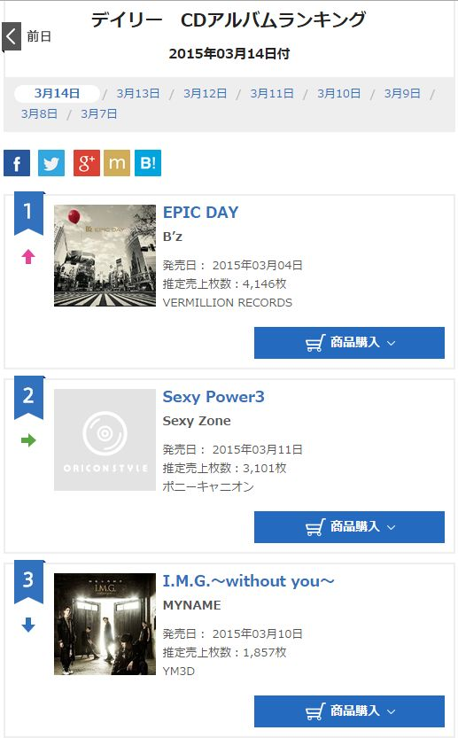 B'z Epic day オリコン12日目の売上は何枚??デイリー1位返り咲きです!