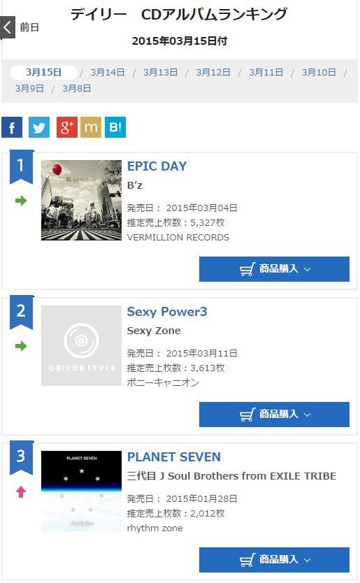 B'z Epic day オリコン13日目の売上は何枚??昨日に続き、デイリー1位!