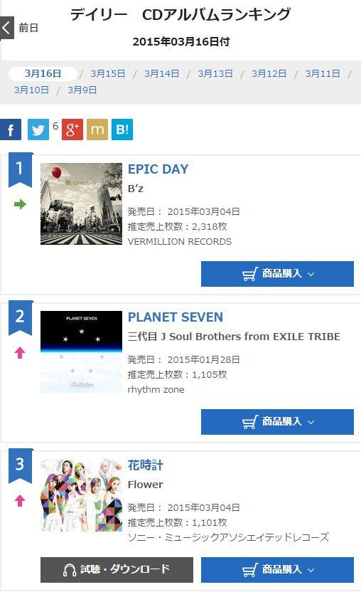 B'z Epic day オリコン14日目の売上は何枚??昨日に続き、デイリー1位!