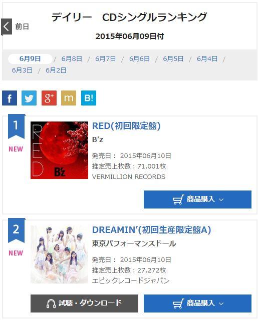 B'z「RED」初日オリコン売り上げ71,001枚で1位!! \(^o^)/