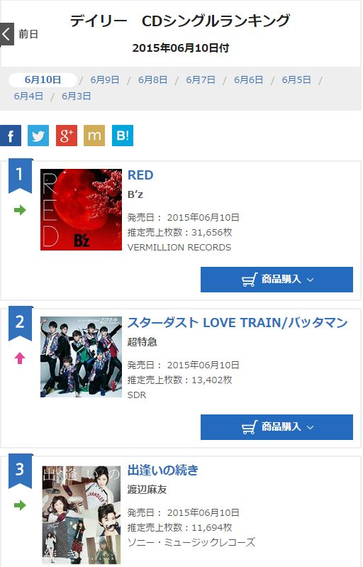B'z「RED」2日目の売上、31,656枚で1位キープ!!