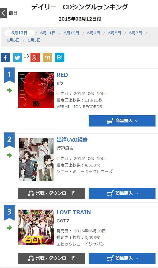 B'z「RED」4日目の売上、11,913枚で4日連続1位キープ!!