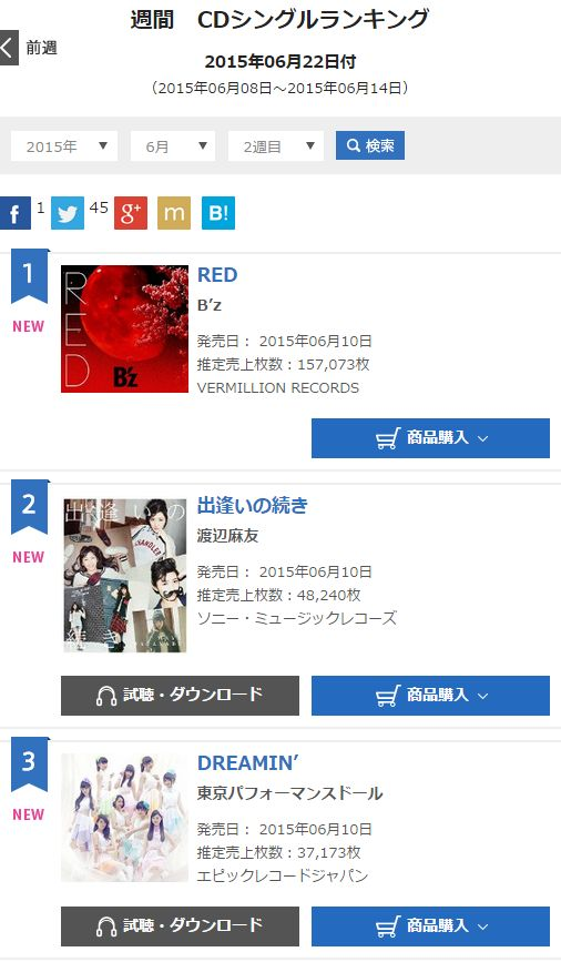 B'z「RED」の正確なオリコン週間売上枚数が出ました!