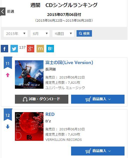 B'z「RED」3週目オリコン売り上げ枚数発表!3週累計売上は何枚??