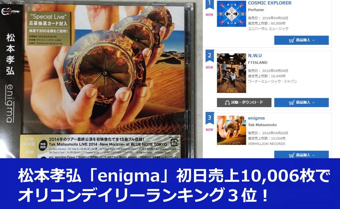 松本孝弘「enigma」初日売上10,006枚でオリコンデイリーランキング3位!
